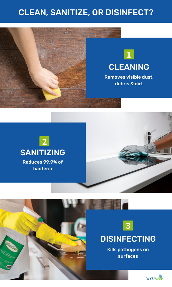What's the Difference Between Cleaning, Sanitizing, & Disinfecting?